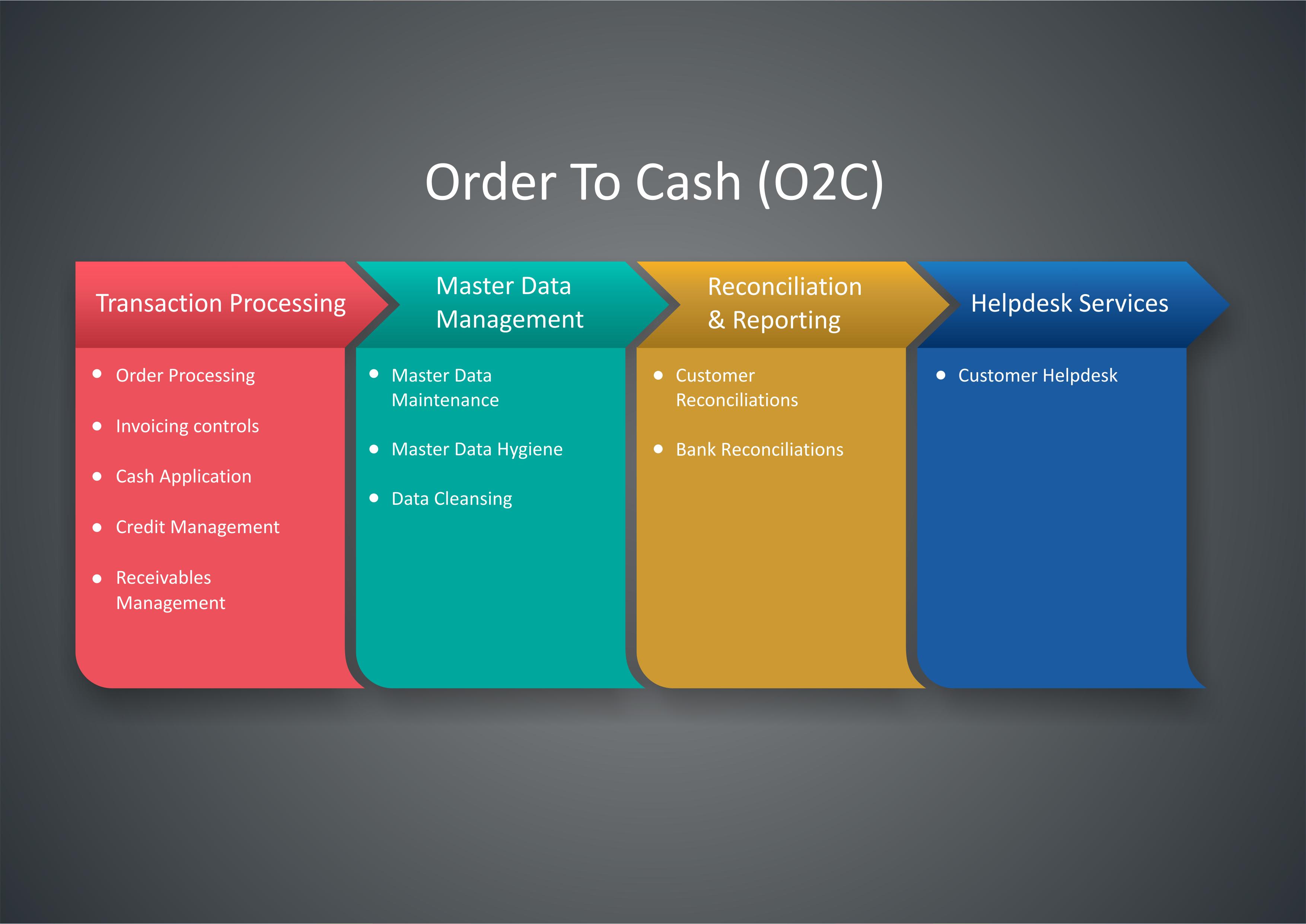 what is cash application in o2c